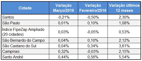 tabela variacao indice fipezap