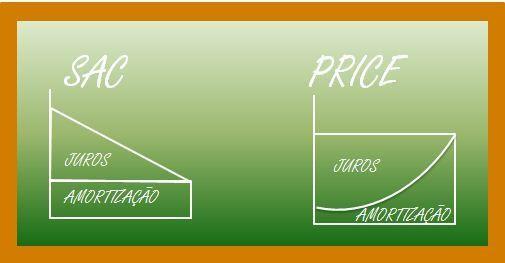 sac price comparativo